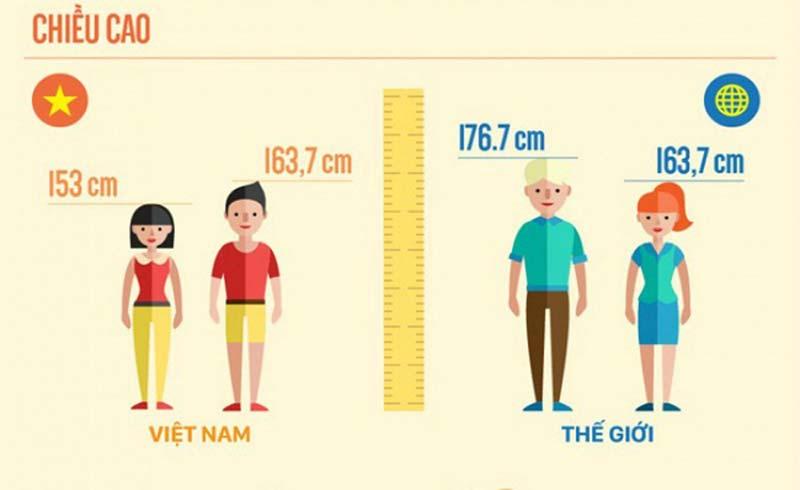 Người Việt Nam 10 năm chỉ cao thêm một cm