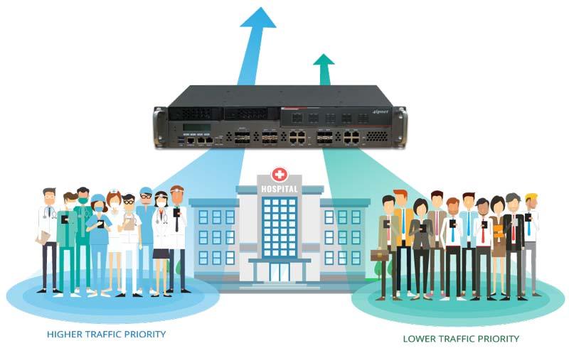 Giải pháp wifi cho bệnh viện, cơ sở y tế