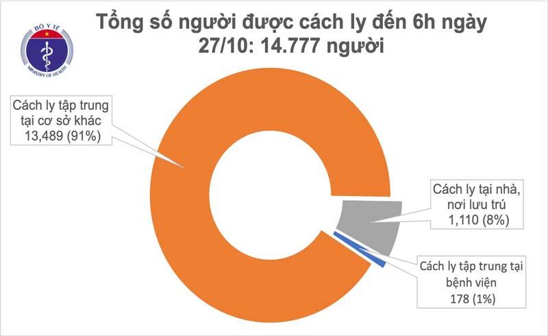 55 ngày Việt Nam không ghi nhận ca mắc COVID-19 ở cộng đồng, 1.061 bệnh nhân được chữa khỏi